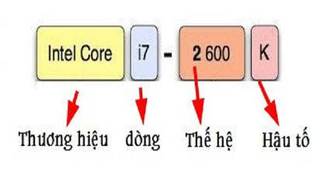 Giải mã cách đặt tên CPU của Intel nên biết